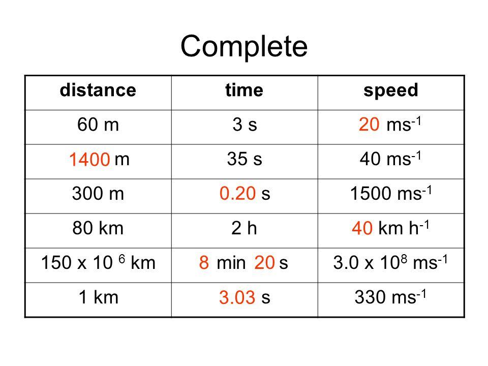 Complete distancetimespeed 60 m3 s20 ms -1 1400 m35 s40 ms -1 300 m0.20 s1500 ms -1 80 km2 h40 km h -1 150 x 10 6 km8 min 20 s3.0 x 10 8 ms -1 1 km3.0