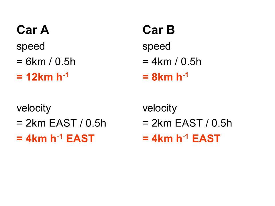 Car A speed = 6km / 0.5h = 12km h -1 velocity = 2km EAST / 0.5h = 4km h -1 EAST Car B speed = 4km / 0.5h = 8km h -1 velocity = 2km EAST / 0.5h = 4km h