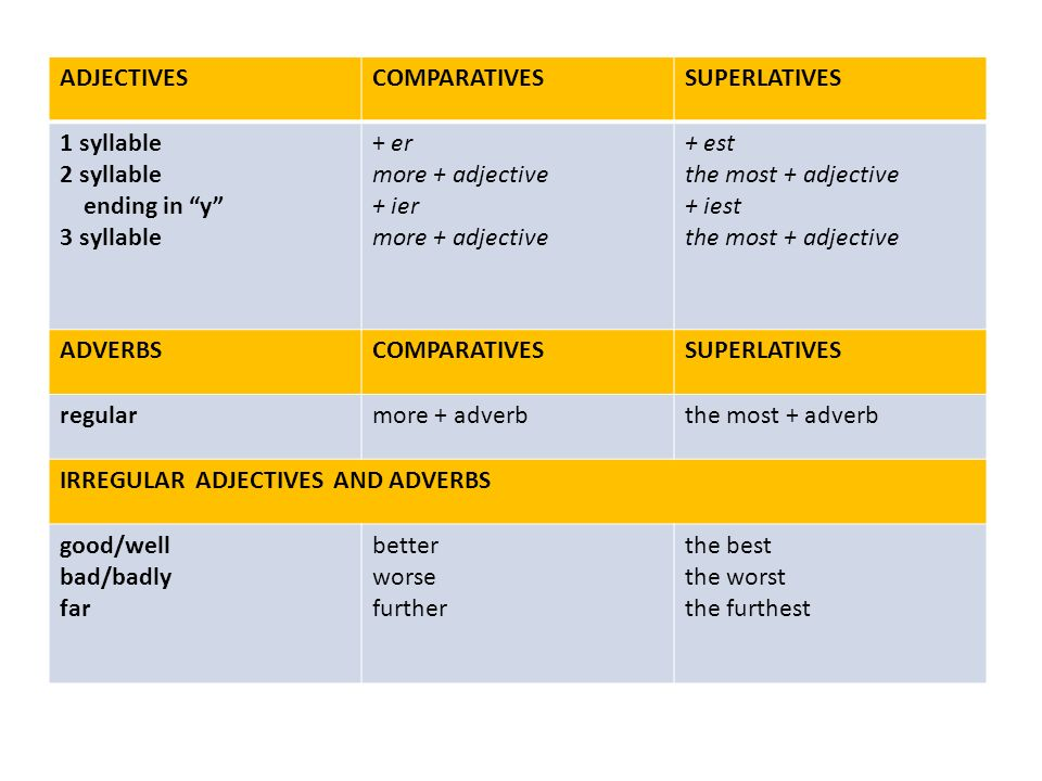 ADJECTIVESCOMPARATIVESSUPERLATIVES 1 syllable 2 syllable ending in y 3 syllable + er more + adjective + ier more + adjective + est the most + adjective + iest the most + adjective ADVERBSCOMPARATIVESSUPERLATIVES regularmore + adverbthe most + adverb IRREGULAR ADJECTIVES AND ADVERBS good/well bad/badly far better worse further the best the worst the furthest