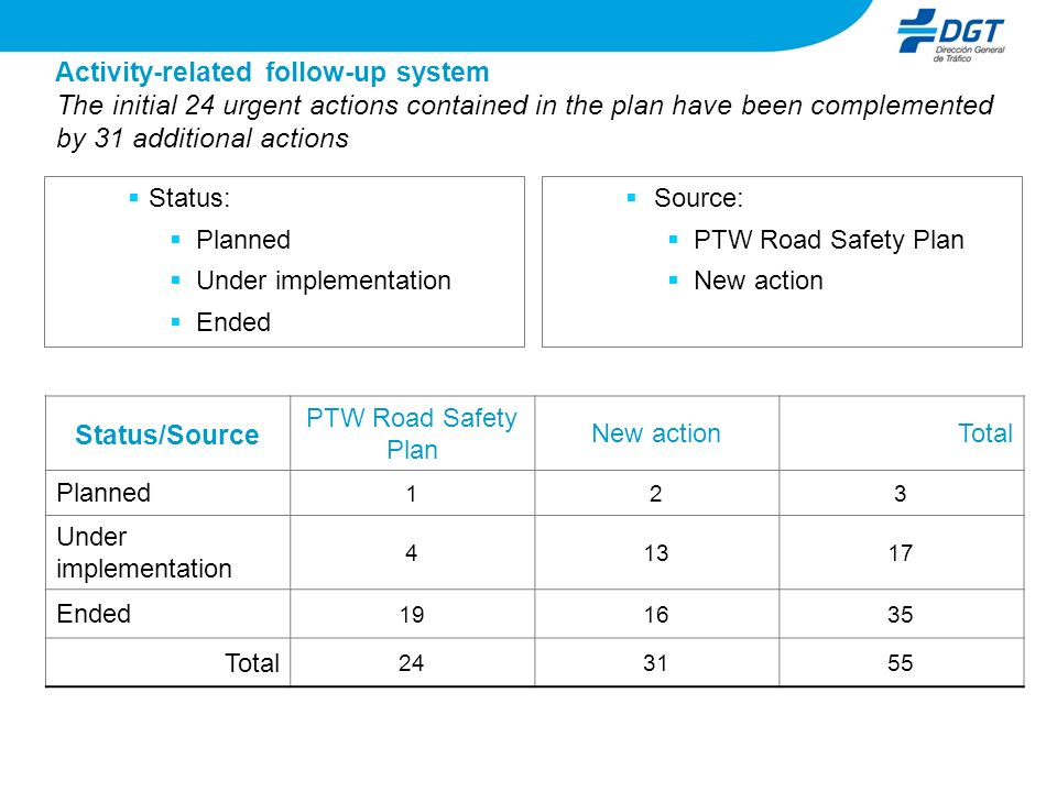 Status: Planned Under implementation Ended Source: PTW Road Safety Plan New action The initial 24 urgent actions contained in the plan have been compl