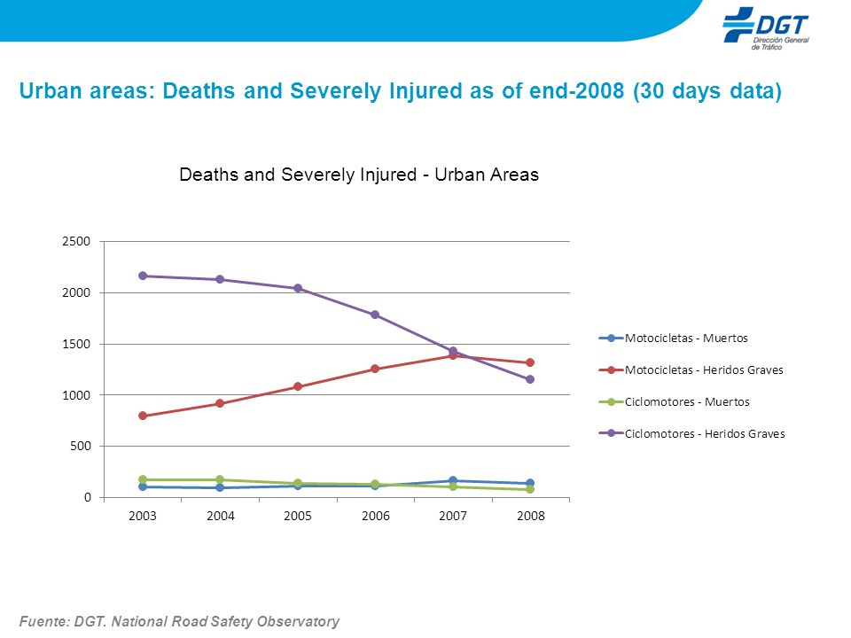 Urban areas: Deaths and Severely Injured as of end-2008 (30 days data) Deaths and Severely Injured - Urban Areas Fuente: DGT. National Road Safety Obs