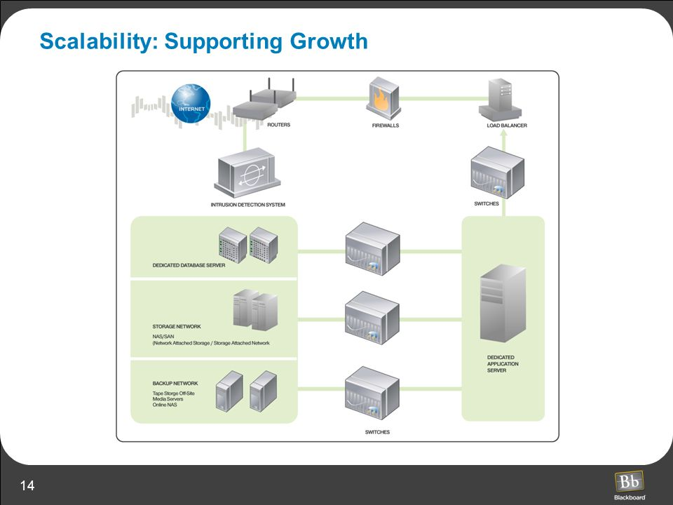 14 Scalability: Supporting Growth