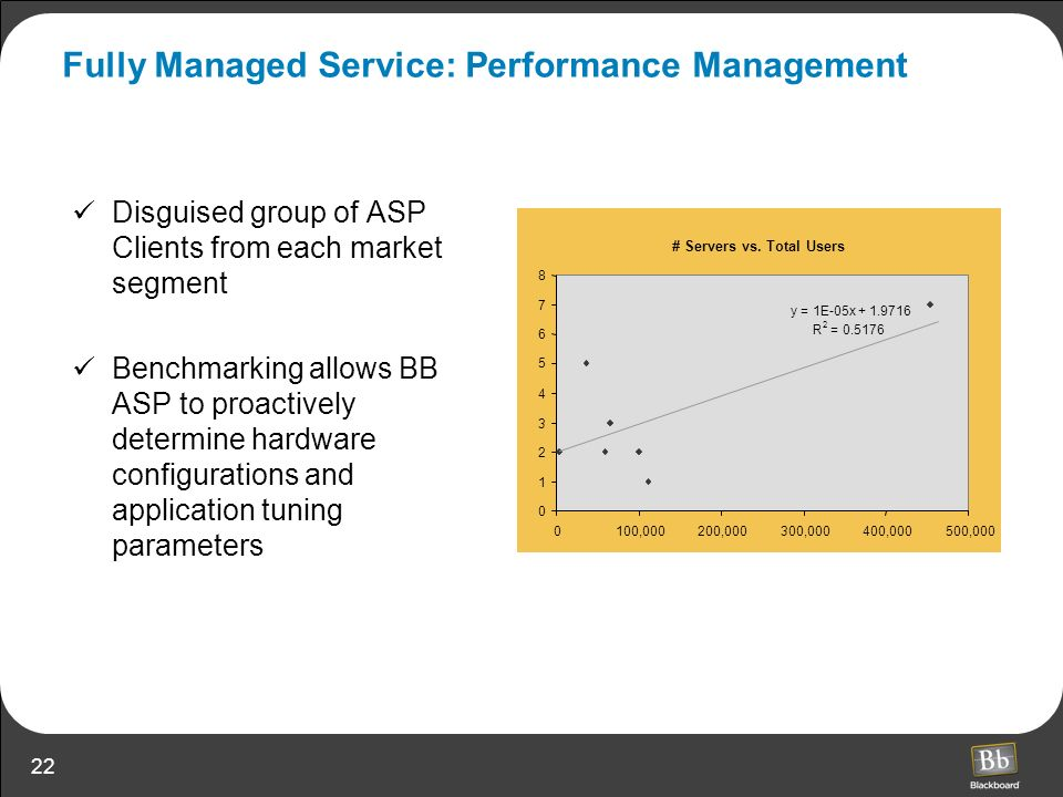 22 Fully Managed Service: Performance Management Disguised group of ASP Clients from each market segment Benchmarking allows BB ASP to proactively det