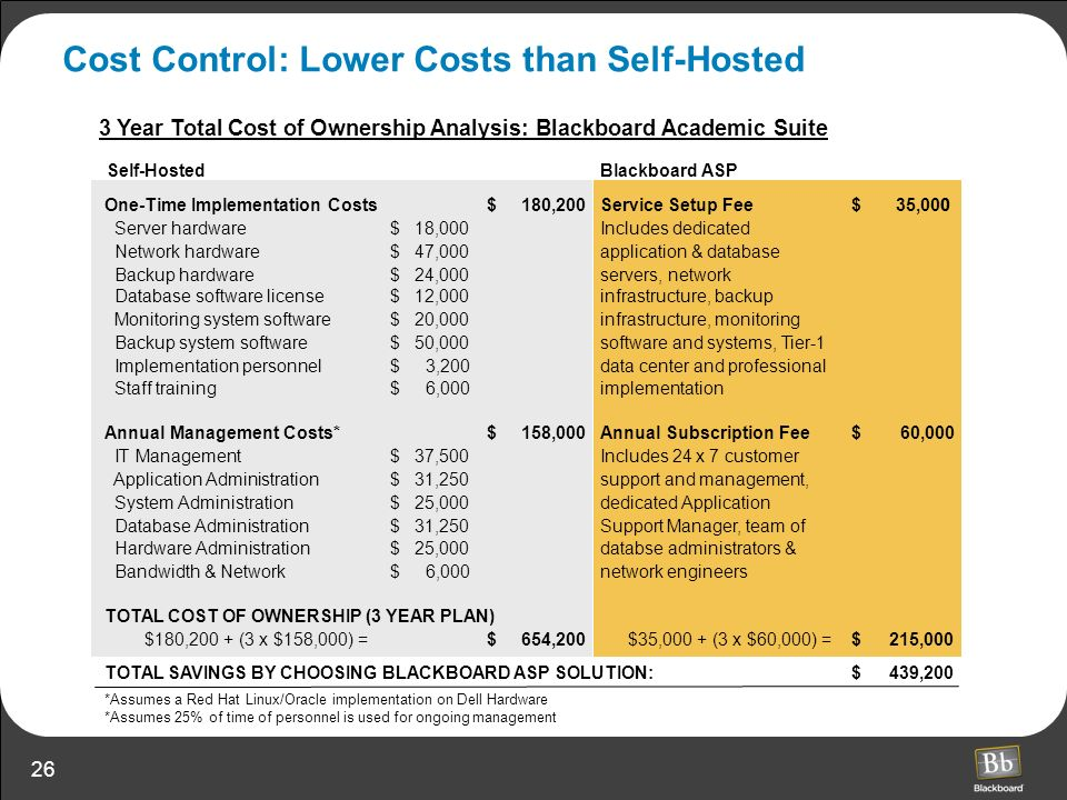 26 Cost Control: Lower Costs than Self-Hosted One-Time Implementation Costs180,200$Service Setup Fee0$35,000 Server hardware18,000$ Network hardware47