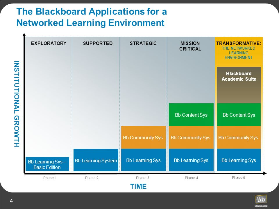 5 The Architecture of the Blackboard Academic Suite