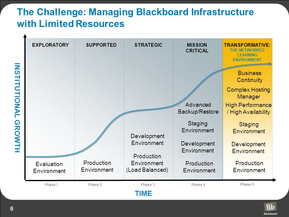 27 Summary: Blackboard ASP Services Fast Facts Over 300 Customers from All Market Sectors Over 3 Million Users in our Systems – Over 2 Million Enrolled Users 500,000+ Courses 1000+ Servers 11 Terabytes of Storage Capacity & Growing 7 Terabytes of Data Transferred Daily 72,000,000 + HTTP Requests Served Per Day 99.7% or Better Uptime Guarantee