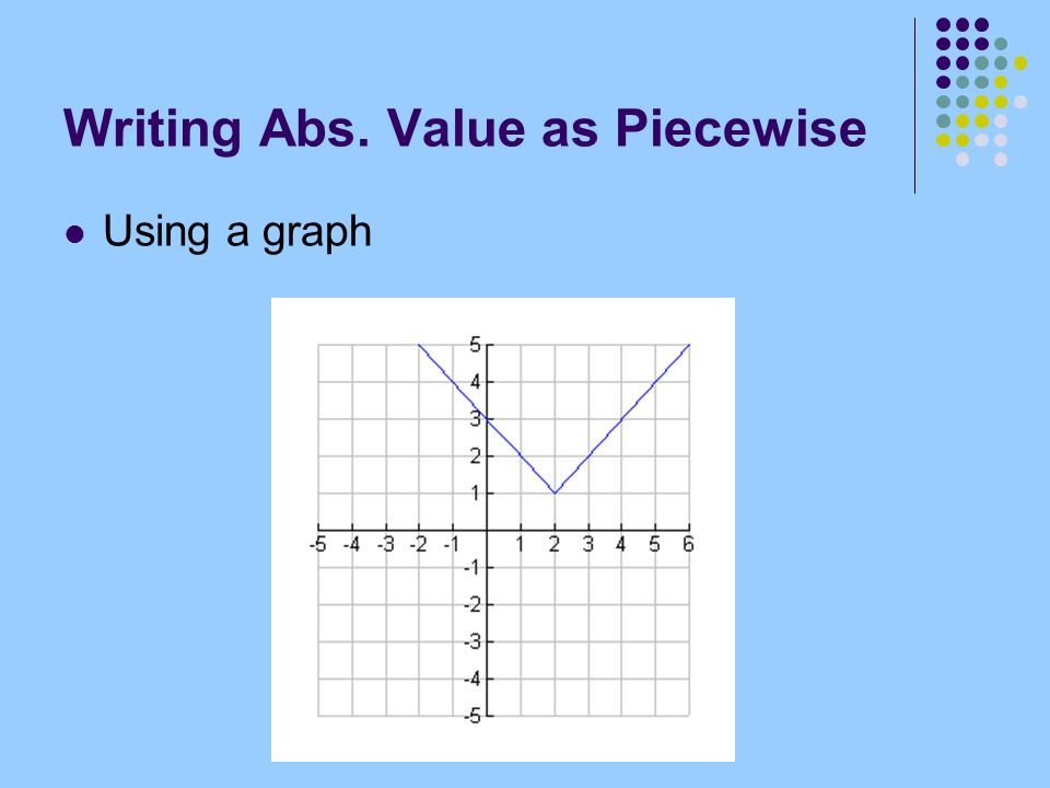 Writing Abs. Value as Piecewise Using a graph