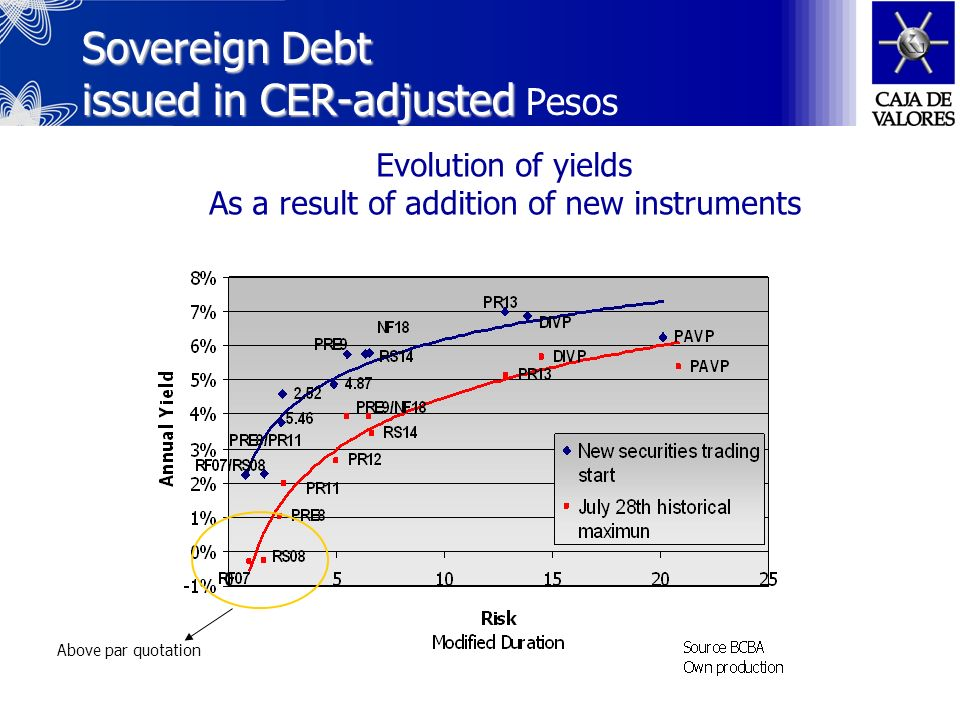Sovereign Debt issued Sovereign Debt issued in Dollars Evolution of yields After the Exchange results
