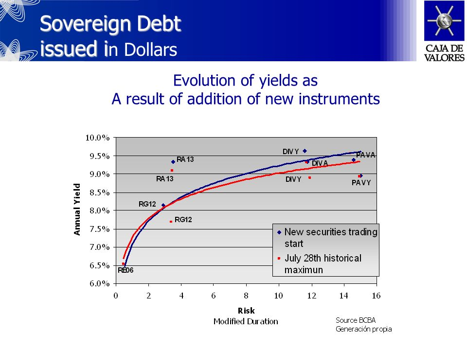 Sovereign Debt issued in CER-adjusted Sovereign Debt issued in CER-adjusted Pesos Evolution of yields As a result of addition of new instruments Above par quotation