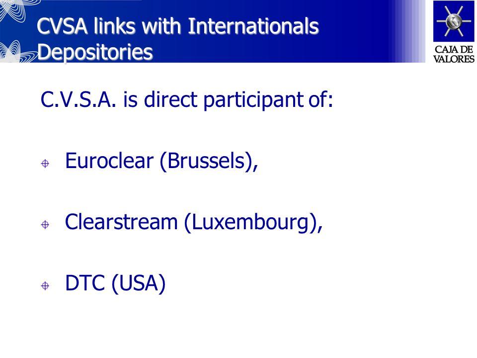 International Links Euroclear Euroclear Clearstrea m DTC DTC CBLC Cavali Deceval Deceval Indeval Iberclear DCV DCV