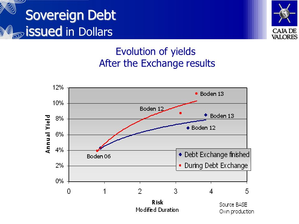 Sovereign Debt Sovereign Debt issued in CER-adjusted Pesos Quotation above par Source BASE Own production Evolution of yields Further to the Exchange results
