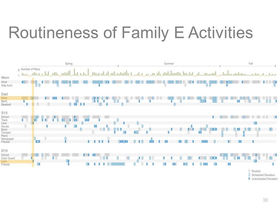 Scott DavidoffDissertation Defense Routineness of Family E Activities 37