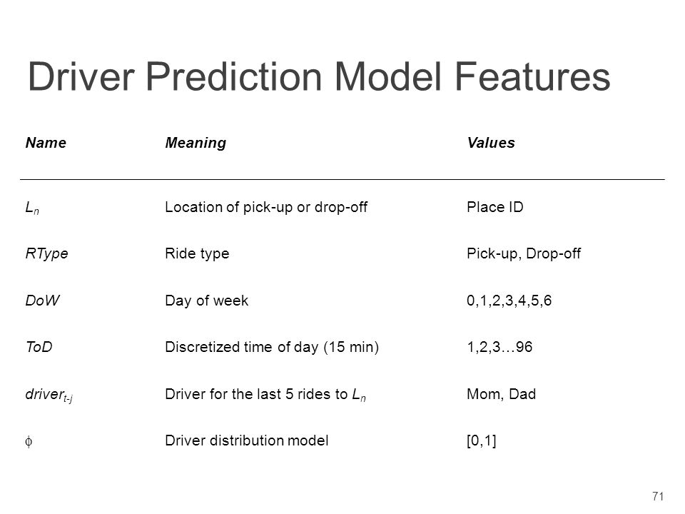 Scott DavidoffDissertation Defense Driver Prediction