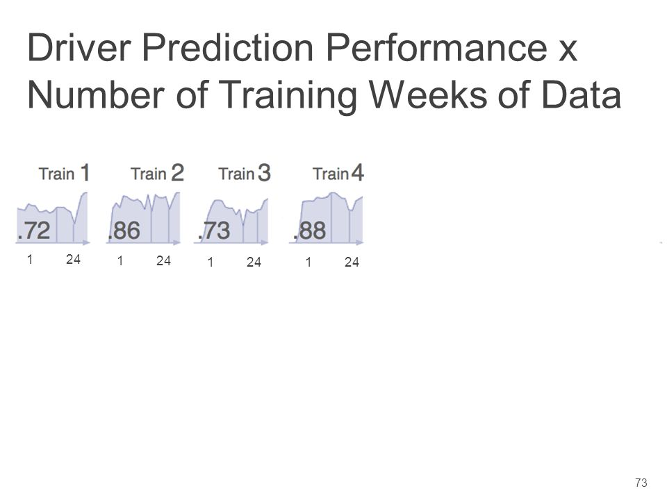 Scott DavidoffDissertation Defense Driver Prediction Performance x Number of Training Weeks of Data 1 24 72