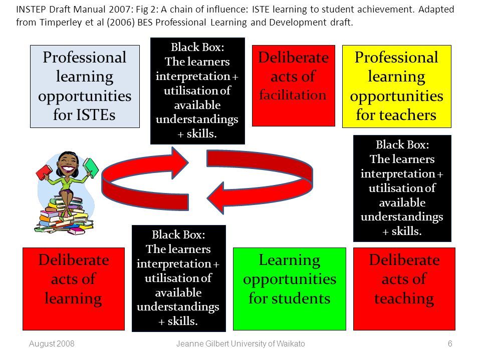 Professional learning opportunities for ISTEs Black Box: The learners interpretation + utilisation of available understandings + skills. Deliberate ac