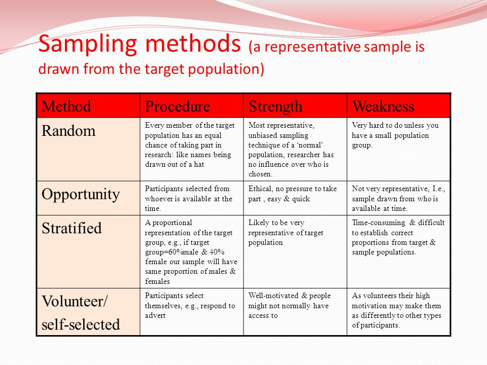 Sampling methods (a representative sample is drawn from the target population) MethodProcedureStrengthWeakness Random Every member of the target popul