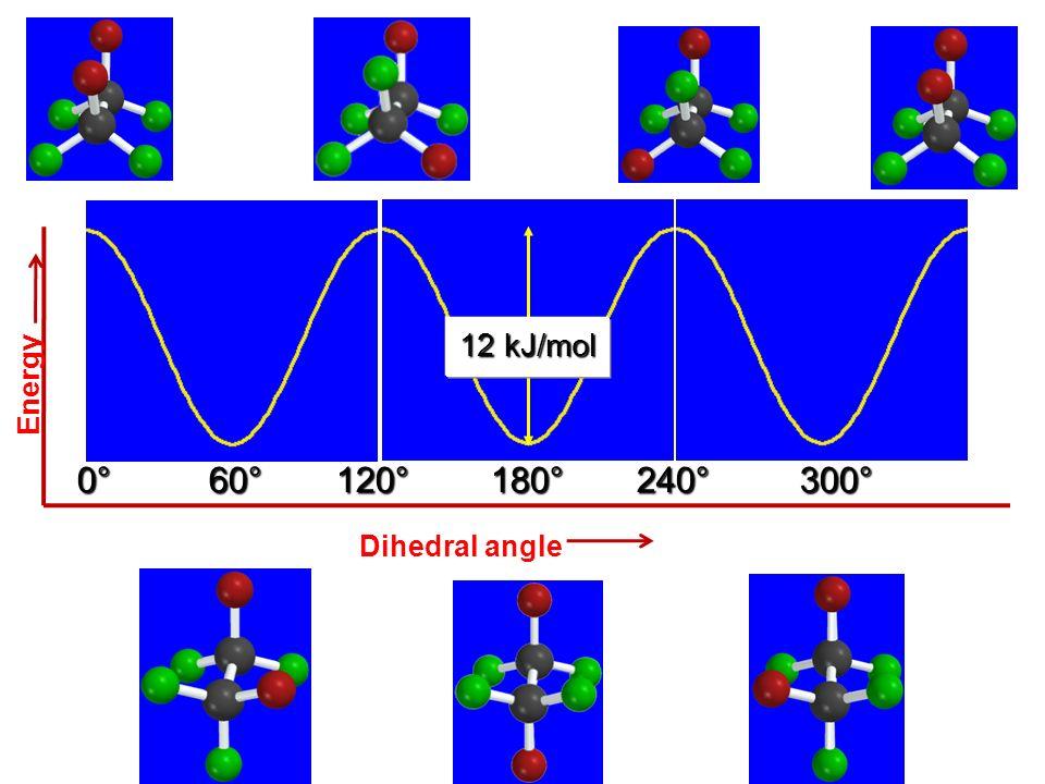 0° 60° 120° 180° 240°300°360° 12 kJ/mol Energy Dihedral angle
