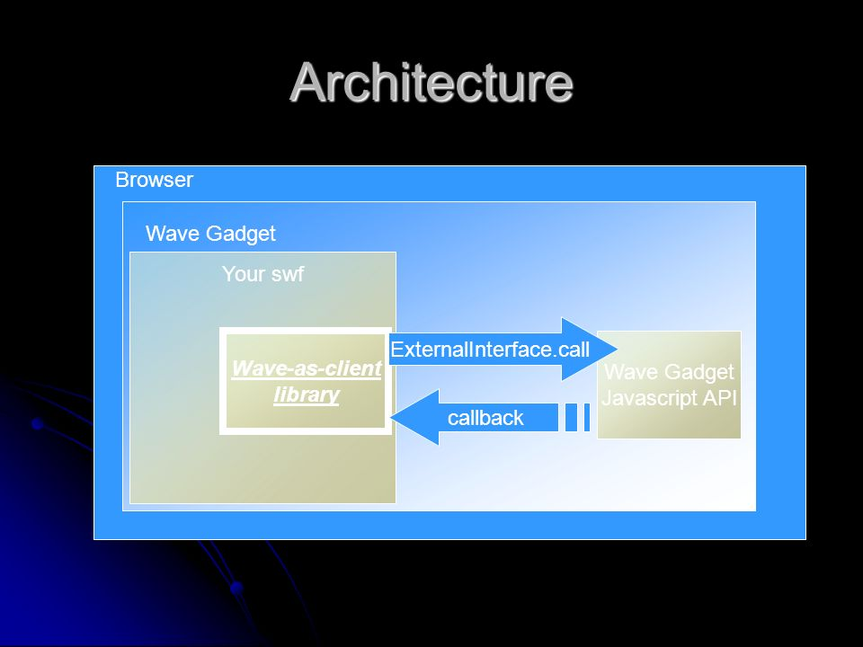 Architecture Wave Gadget Your swf Wave Gadget Javascript API Browser Wave-as-client library ExternalInterface.call callback
