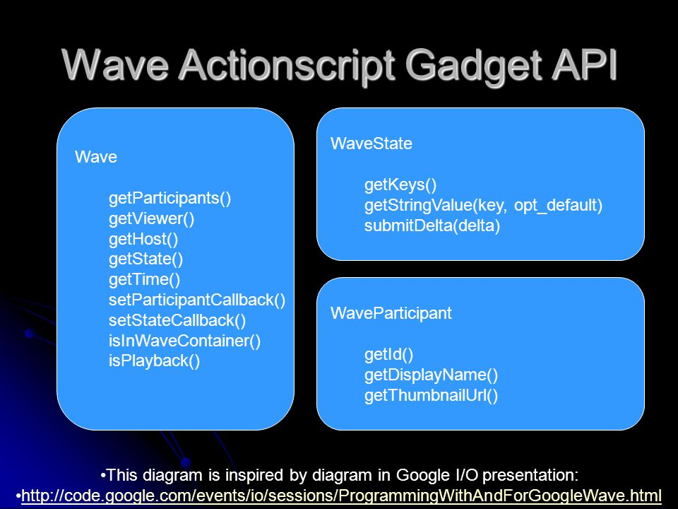 Wave Actionscript Gadget API Wave getParticipants() getViewer() getHost() getState() getTime() setParticipantCallback() setStateCallback() isInWaveCon