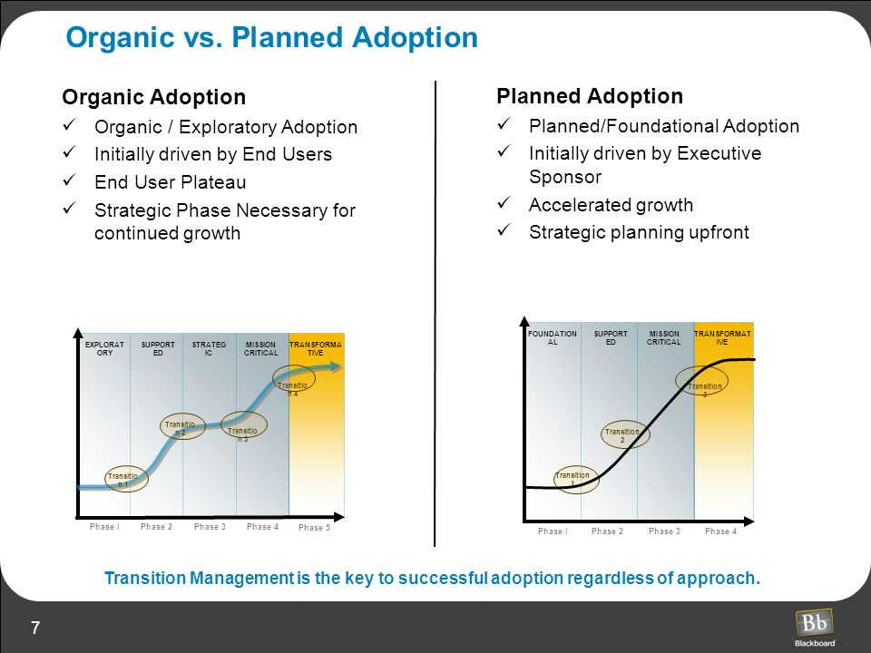 7 Organic vs. Planned Adoption Organic Adoption Organic / Exploratory Adoption Initially driven by End Users End User Plateau Strategic Phase Necessar