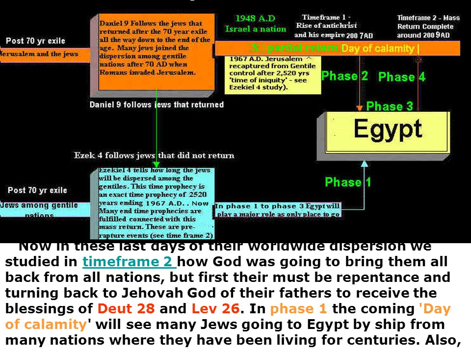 Now in these last days of their worldwide dispersion we studied in timeframe 2 how God was going to bring them all back from all nations, but first th