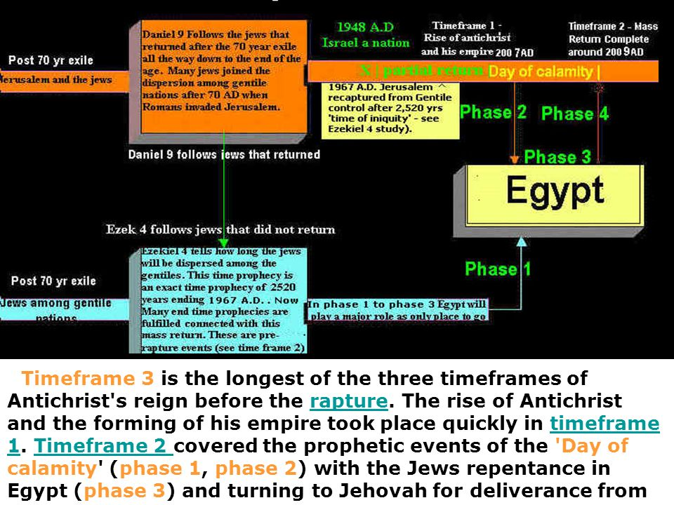 enemies (phase 4).They now have more land than they did before and the Ark is on Mount Zion.