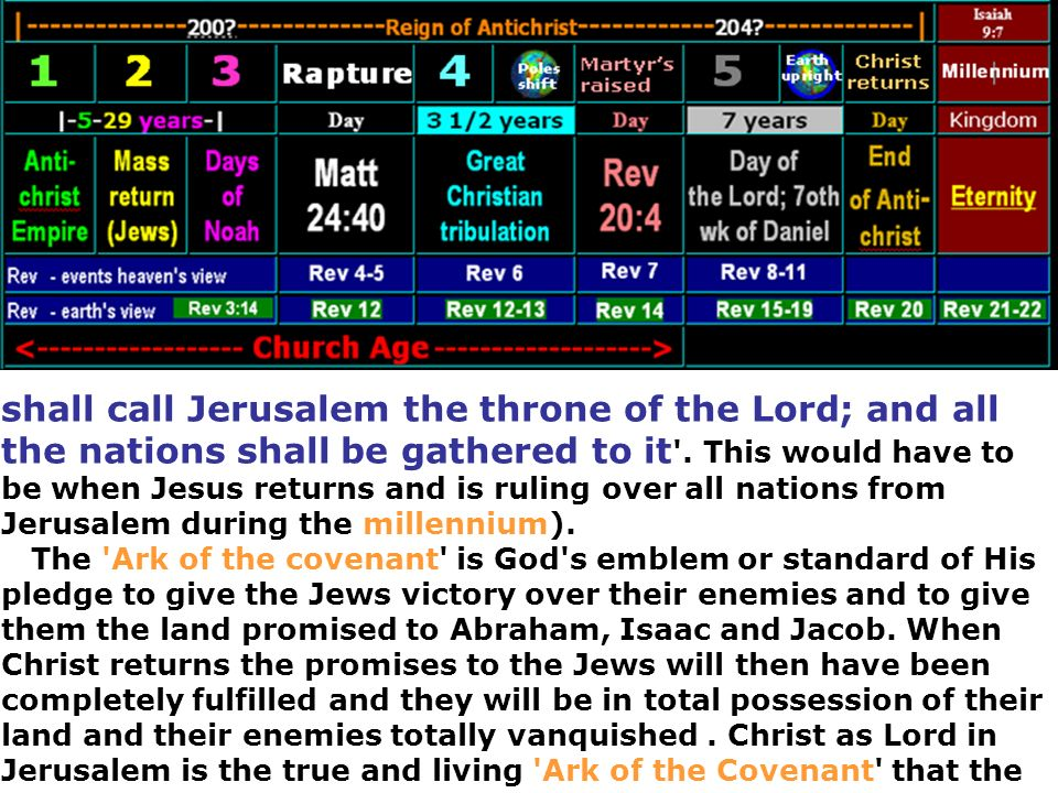 shall call Jerusalem the throne of the Lord; and all the nations shall be gathered to it '. This would have to be when Jesus returns and is ruling ove
