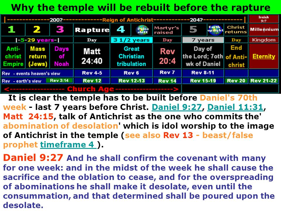 It is clear the temple has to be built before Daniel's 70th week - last 7 years before Christ. Daniel 9:27, Daniel 11:31, Matt 24:15, talk of Antichri