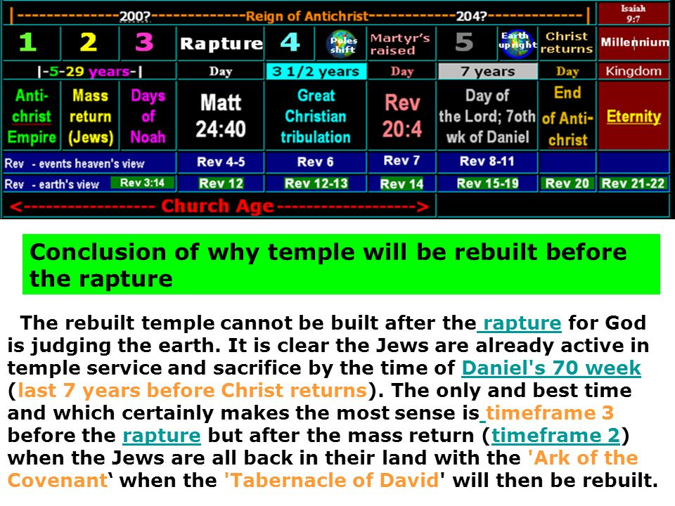 The rebuilt temple cannot be built after the rapture for God is judging the earth. It is clear the Jews are already active in temple service and sacri