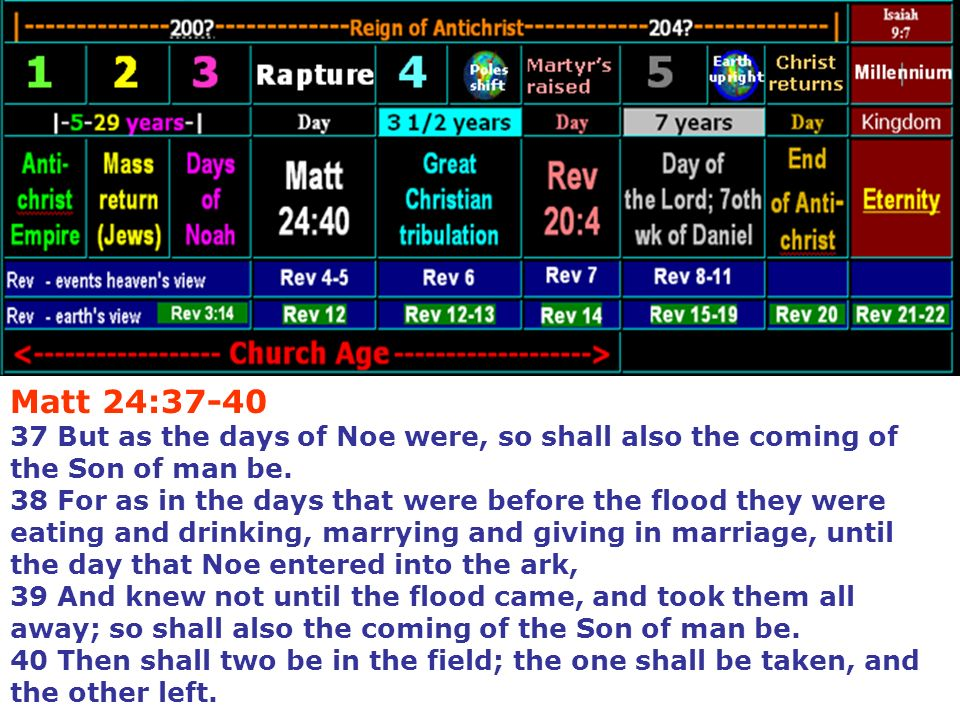 through willful ignorance are now denying the future judgments of God that God has spoken in His Word (Revelations) coming upon the whole world known as the terrible Day of the Lord - timeframe 5.