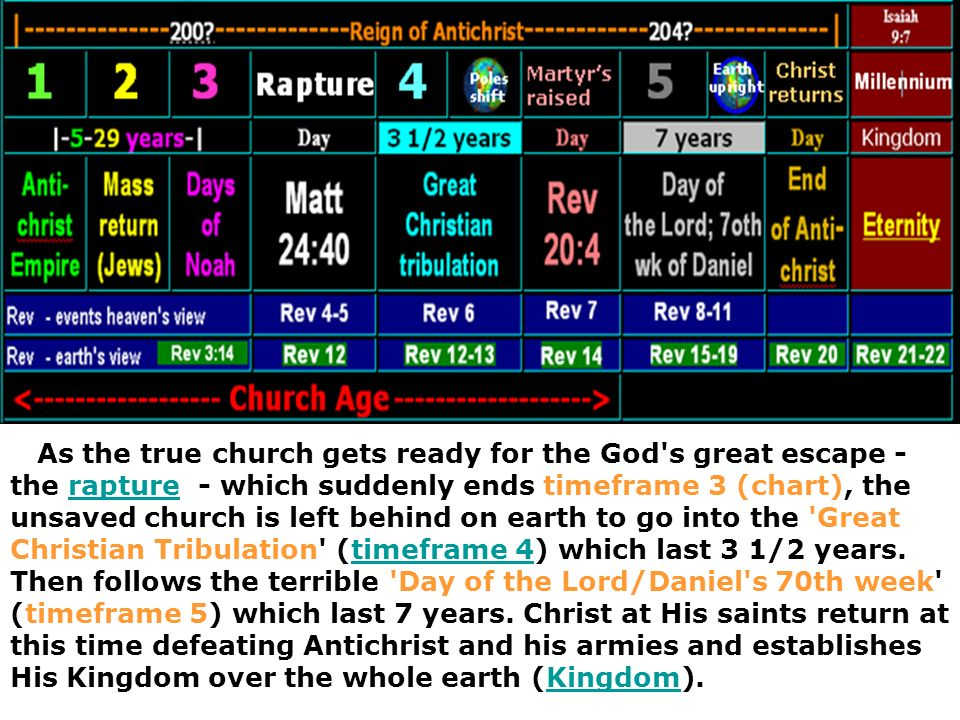 Rev 3:14 identifies Laodicean church with timeframe 3 Laodicea Church Age Rev 3:14-22 And unto the angel of the church of the Laodiceans write; These things saith the Amen, the faithful and true witness, the beginning of the creation of God; 5 But watch thou in all things, endure afflictions, do the work of an evangelist, make full proof of thy ministry.