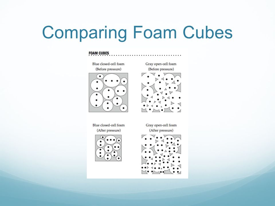 Comparing Foam Cubes