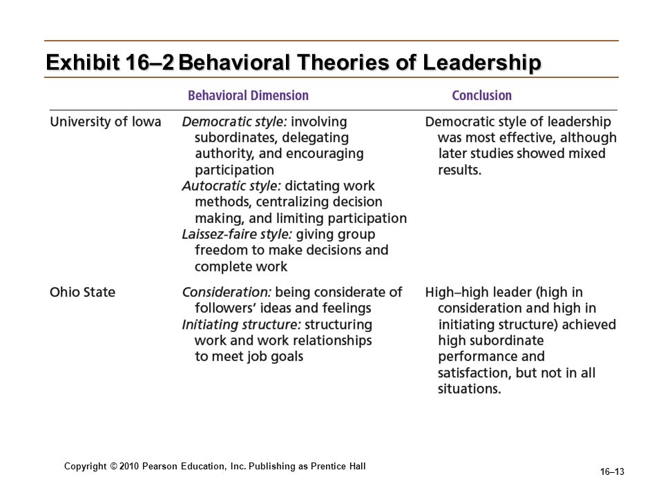 Copyright © 2010 Pearson Education, Inc. Publishing as Prentice Hall 16–13 Exhibit 16–2Behavioral Theories of Leadership