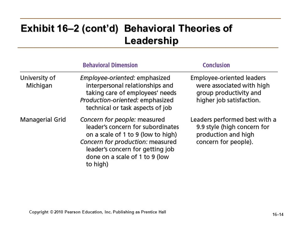 Copyright © 2010 Pearson Education, Inc. Publishing as Prentice Hall 16–14 Exhibit 16–2 (contd) Behavioral Theories of Leadership