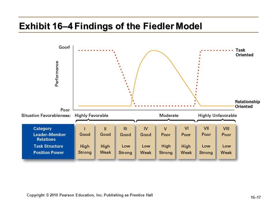 Copyright © 2010 Pearson Education, Inc. Publishing as Prentice Hall 16–17 Exhibit 16–4Findings of the Fiedler Model