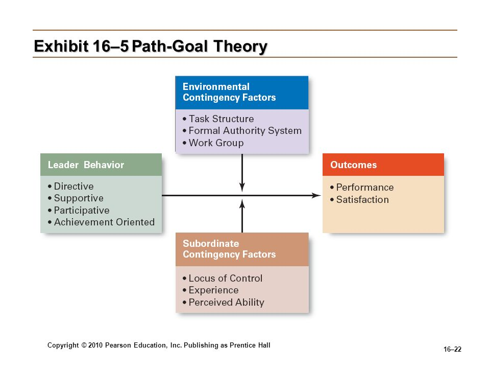 Copyright © 2010 Pearson Education, Inc. Publishing as Prentice Hall 16–22 Exhibit 16–5Path-Goal Theory