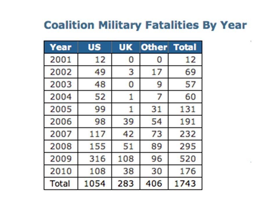 Deaths http://www.icasualties.org/oef/Nationality.as px?hndQry=US http://www.icasualties.org/oef/Nationality.as px?hndQry=US