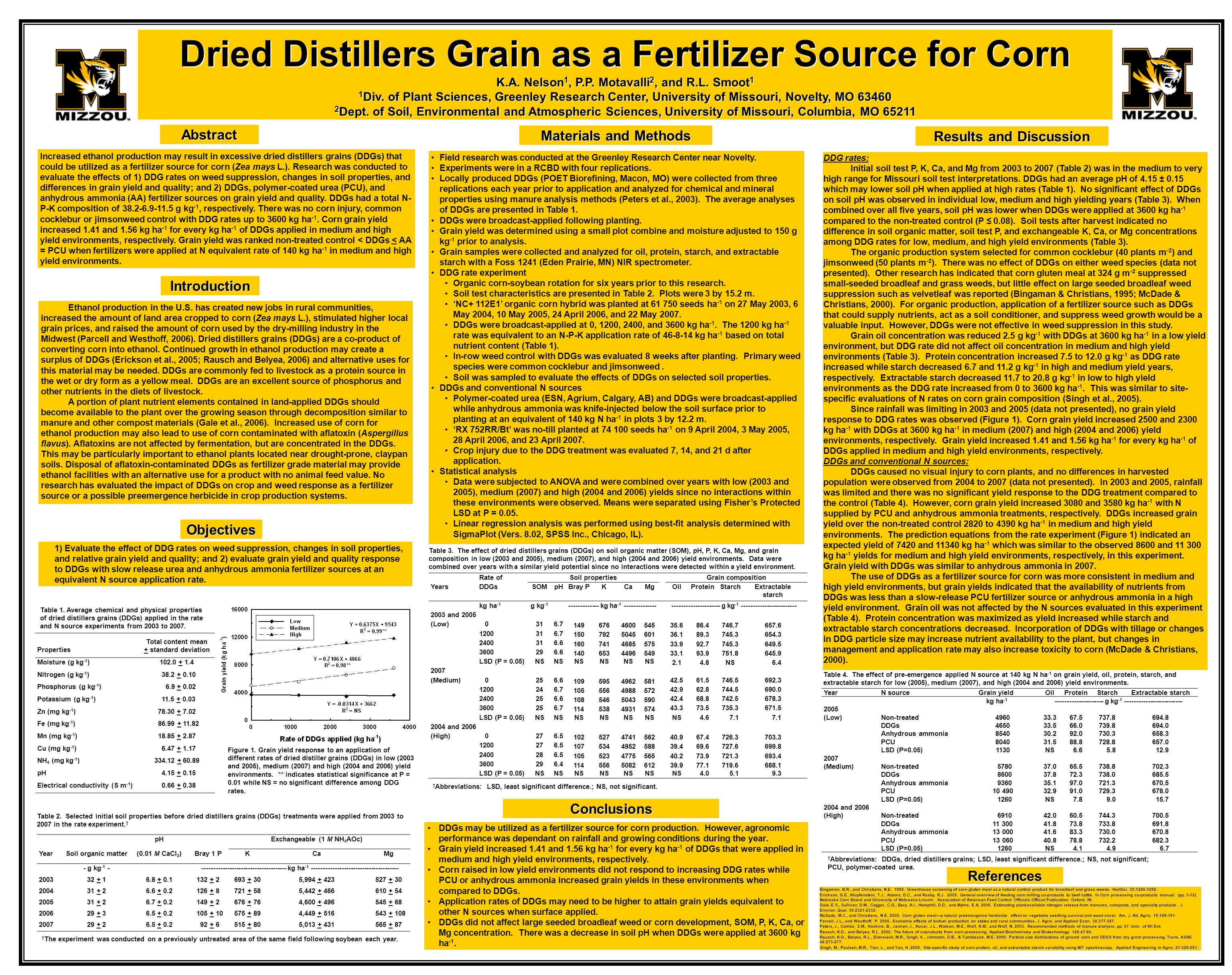 Conclusions DDGs may be utilized as a fertilizer source for corn production. However, agronomic performance was dependant on rainfall and growing cond