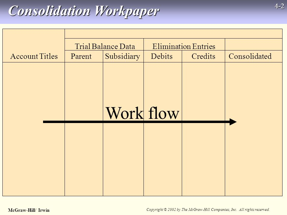 McGraw-Hill/ Irwin Copyright © 2002 by The McGraw-Hill Companies, Inc. All rights reserved. 4-2 Consolidation Workpaper Trial Balance Data Elimination