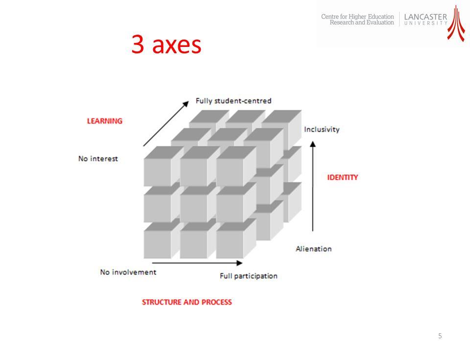 3 axes 5