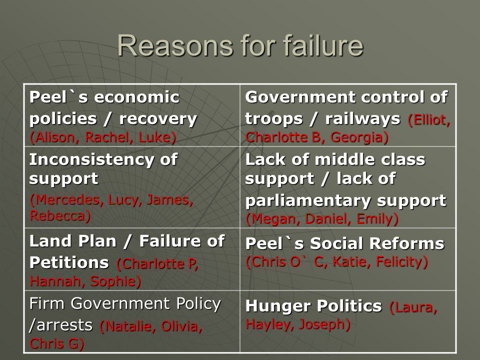 Reasons for failure Peel`s economic policies / recovery (Alison, Rachel, Luke) Government control of troops / railways (Elliot, Charlotte B, Georgia) Inconsistency of support (Mercedes, Lucy, James, Rebecca) Lack of middle class support / lack of parliamentary support (Megan, Daniel, Emily) Land Plan / Failure of Petitions (Charlotte P, Hannah, Sophie) Peel`s Social Reforms (Chris O` C, Katie, Felicity) Firm Government Policy /arrests (Natalie, Olivia, Chris G) Hunger Politics (Laura, Hayley, Joseph)