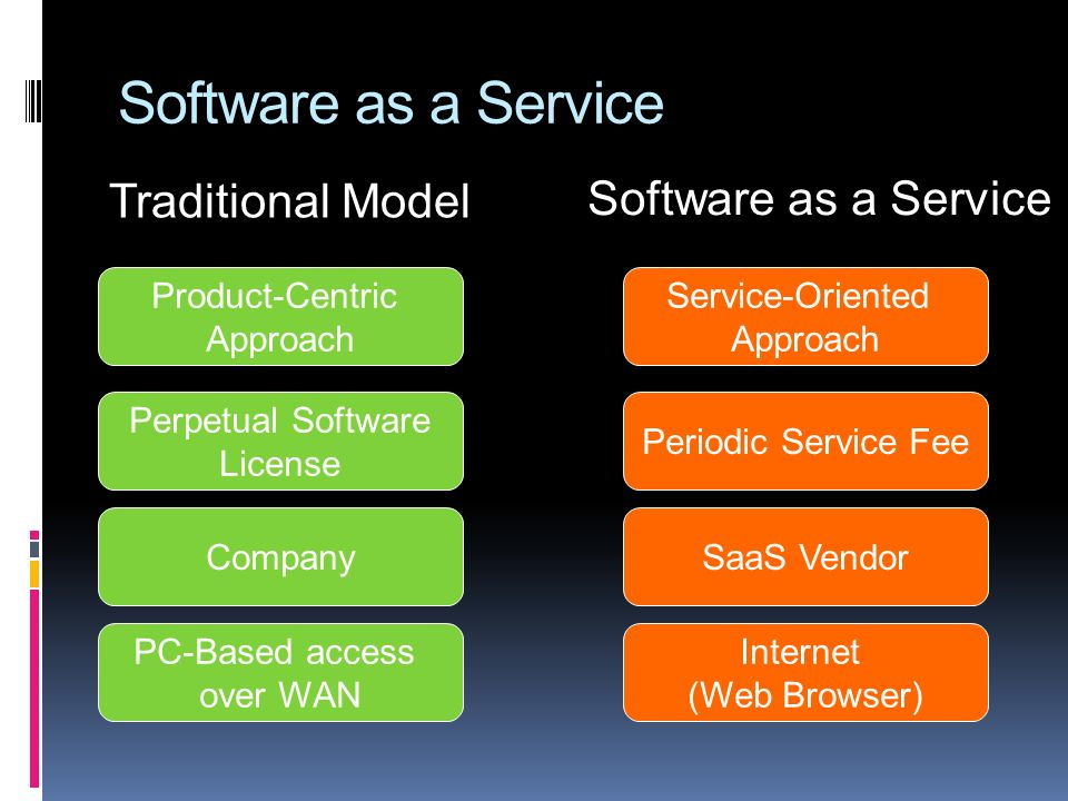 Software as a Service Product-Centric Approach Service-Oriented Approach Perpetual Software License Periodic Service Fee CompanySaaS Vendor PC-Based access over WAN Internet (Web Browser) Traditional Model Software as a Service