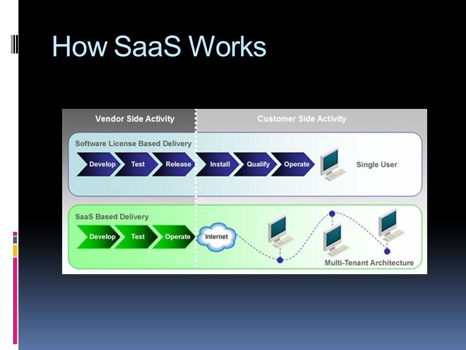 How SaaS Works