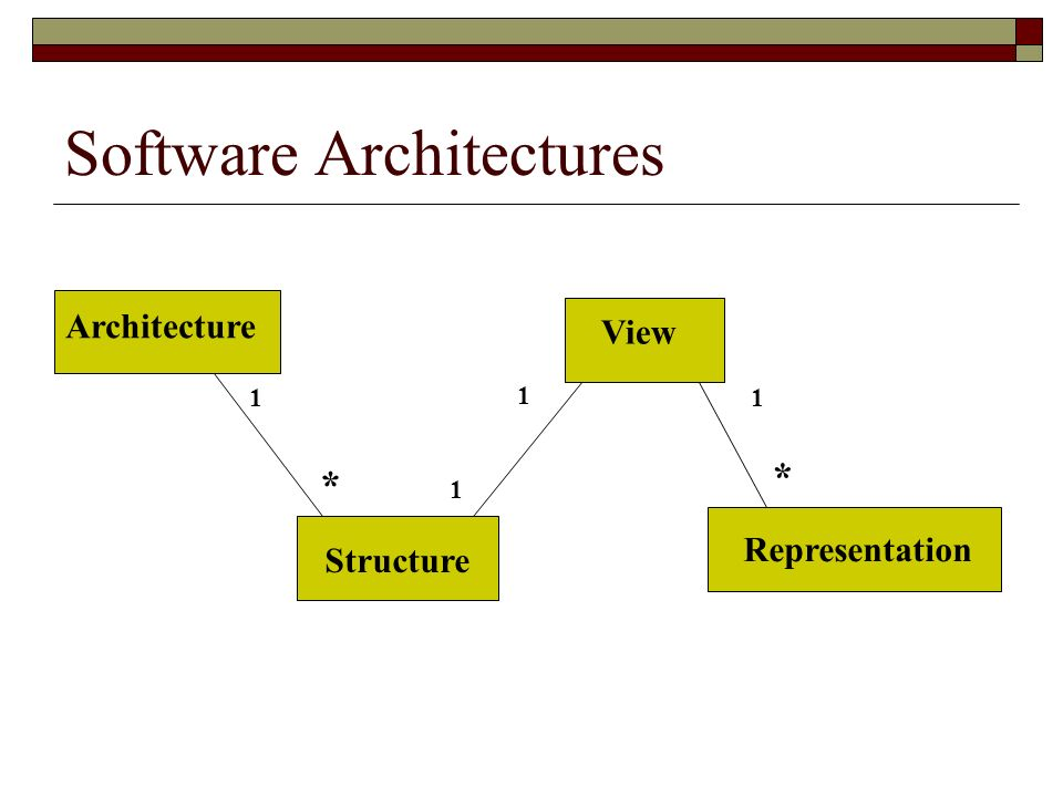 Software Architectures Architecture Structure View Representation 1 1 1 * * 1
