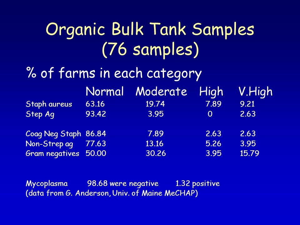 Organic Bulk Tank Samples (76 samples) % of farms in each category Normal Moderate High V.High Staph aureus63.1619.747.89 9.21 Step Ag93.42 3.95 0 2.6