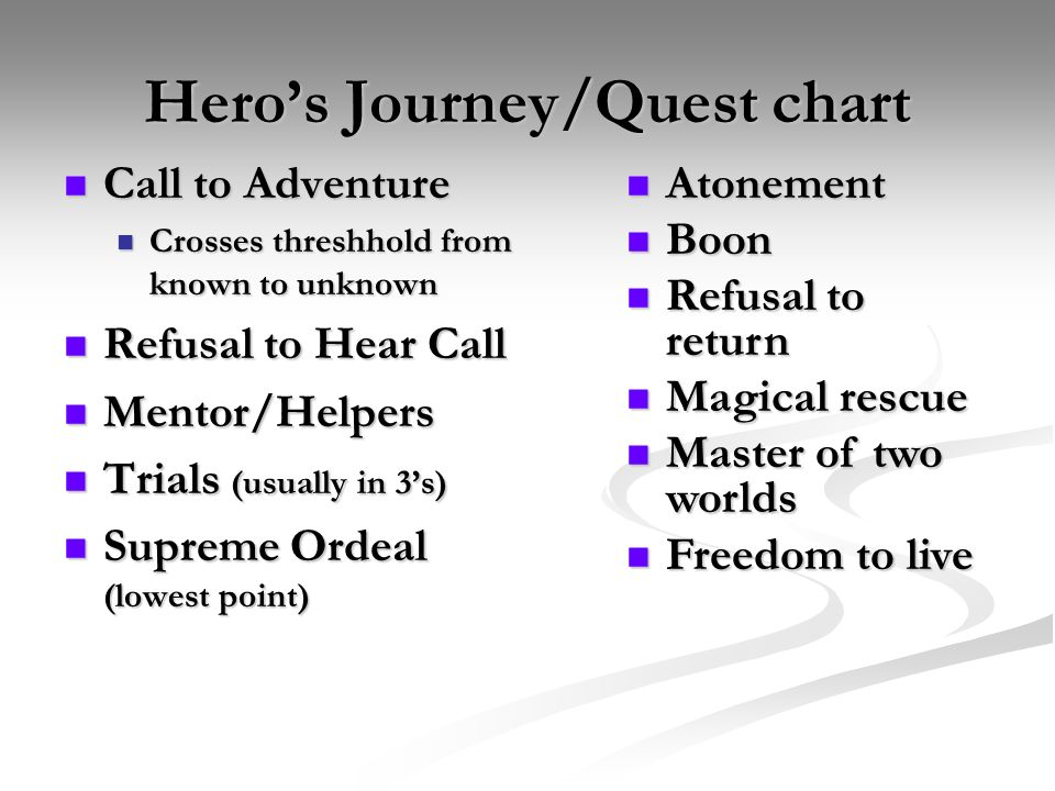 Heros Journey/Quest chart Call to Adventure Call to Adventure Crosses threshhold from known to unknown Crosses threshhold from known to unknown Refusa