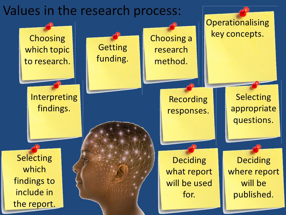 Values in the research process: Choosing which topic to research. Getting funding. Choosing a research method. Interpreting findings. Recording respon