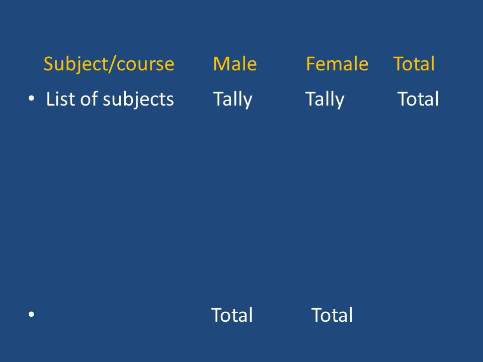 Subject/course Male Female Total List of subjects Tally Tally Total Total Total