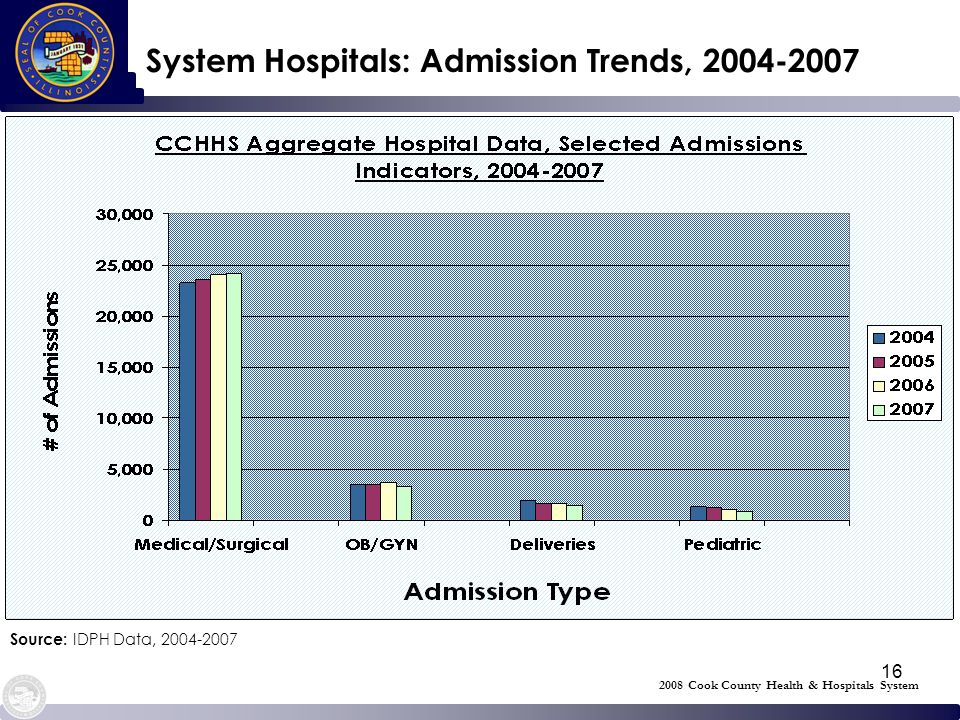 16 System Hospitals: Admission Trends, 2004-2007 Source: IDPH Data, 2004-2007 2008 Cook County Health & Hospitals System