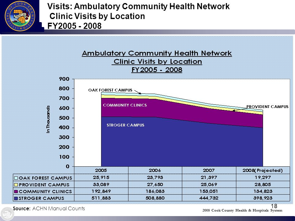 18 Visits: Ambulatory Community Health Network Clinic Visits by Location FY2005 - 2008 Source: ACHN Manual Counts 2008 Cook County Health & Hospitals